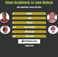 Zlatan Ibrahimovic vs Jack McBean h2h player stats