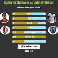 Zlatan Ibrahimovic vs Johnny Russell h2h player stats