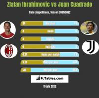 Zlatan Ibrahimovic vs Juan Cuadrado h2h player stats
