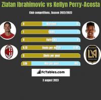Zlatan Ibrahimovic vs Kellyn Perry-Acosta h2h player stats