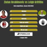 Zlatan Ibrahimovic vs Leigh Griffiths h2h player stats
