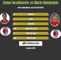 Zlatan Ibrahimovic vs Mario Mandzukić h2h player stats