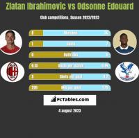 Zlatan Ibrahimovic vs Odsonne Edouard h2h player stats