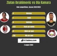 Zlatan Ibrahimovic vs Ola Kamara h2h player stats
