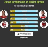 Zlatan Ibrahimovic vs Olivier Giroud h2h player stats