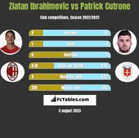 Zlatan Ibrahimovic vs Patrick Cutrone h2h player stats