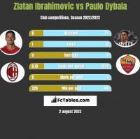 Zlatan Ibrahimovic vs Paulo Dybala h2h player stats