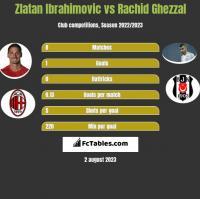 Zlatan Ibrahimovic vs Rachid Ghezzal h2h player stats