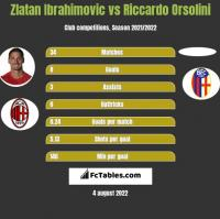 Zlatan Ibrahimovic vs Riccardo Orsolini h2h player stats