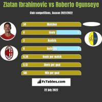 Zlatan Ibrahimovic vs Roberto Ogunseye h2h player stats