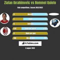 Zlatan Ibrahimovic vs Rommel Quioto h2h player stats
