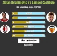 Zlatan Ibrahimovic vs Samuel Castillejo h2h player stats