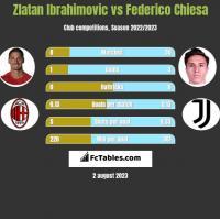 Zlatan Ibrahimovic vs Federico Chiesa h2h player stats