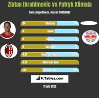 Zlatan Ibrahimovic vs Patryk Klimala h2h player stats