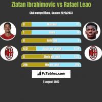 Zlatan Ibrahimovic vs Rafael Leao h2h player stats