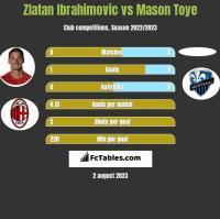 Zlatan Ibrahimovic vs Mason Toye h2h player stats