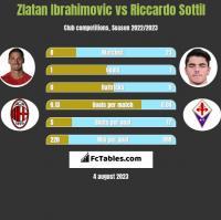 Zlatan Ibrahimovic vs Riccardo Sottil h2h player stats