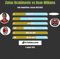 Zlatan Ibrahimovic vs Dean Williams h2h player stats
