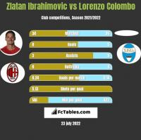 Zlatan Ibrahimovic vs Lorenzo Colombo h2h player stats