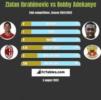 Zlatan Ibrahimovic vs Bobby Adekanye h2h player stats
