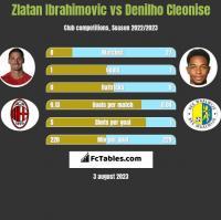 Zlatan Ibrahimovic vs Denilho Cleonise h2h player stats
