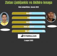 Zlatan Ljubijankic vs Akihiro Ienaga h2h player stats