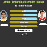 Zlatan Ljubijankic vs Leandro Damiao h2h player stats