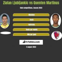Zlatan Ljubijankic vs Quenten Martinus h2h player stats