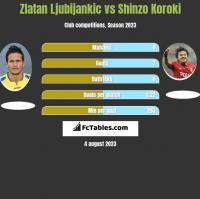 Zlatan Ljubijankic vs Shinzo Koroki h2h player stats