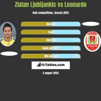 Zlatan Ljubijankic vs Leonardo h2h player stats