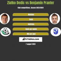 Zlatko Dedic vs Benjamin Pranter h2h player stats