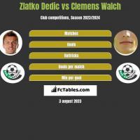 Zlatko Dedic vs Clemens Walch h2h player stats