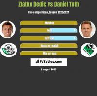 Zlatko Dedic vs Daniel Toth h2h player stats