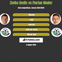 Zlatko Dedic vs Florian Mader h2h player stats