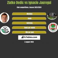 Zlatko Dedic vs Ignacio Jauregui h2h player stats