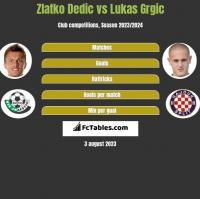 Zlatko Dedic vs Lukas Grgic h2h player stats