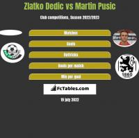 Zlatko Dedic vs Martin Pusic h2h player stats