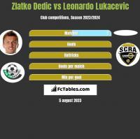 Zlatko Dedic vs Leonardo Lukacevic h2h player stats