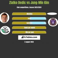 Zlatko Dedic vs Jung-Min Kim h2h player stats