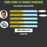 Zlatko Dedic vs Stephen Schimandl h2h player stats