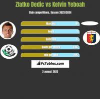 Zlatko Dedic vs Kelvin Yeboah h2h player stats