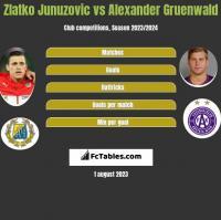 Zlatko Junuzovic vs Alexander Gruenwald h2h player stats