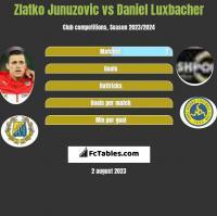 Zlatko Junuzovic vs Daniel Luxbacher h2h player stats
