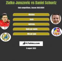 Zlatko Junuzovic vs Daniel Schuetz h2h player stats