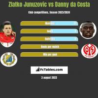Zlatko Junuzovic vs Danny da Costa h2h player stats