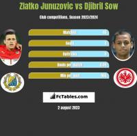 Zlatko Junuzovic vs Djibril Sow h2h player stats