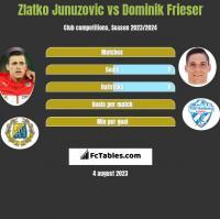 Zlatko Junuzovic vs Dominik Frieser h2h player stats
