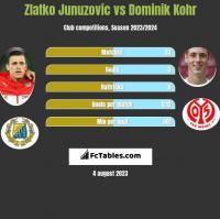 Zlatko Junuzovic vs Dominik Kohr h2h player stats