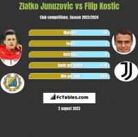 Zlatko Junuzovic vs Filip Kostic h2h player stats