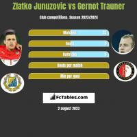 Zlatko Junuzovic vs Gernot Trauner h2h player stats